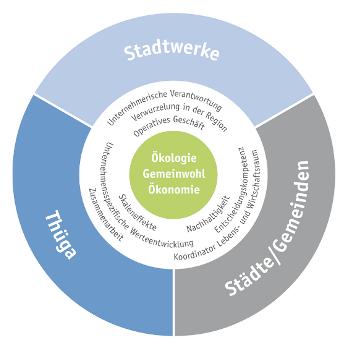 Das Thüga-Modell: Zusammenarbeit schafft Mehrwert